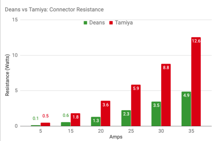 T-Plug vs Tamiya Resistance